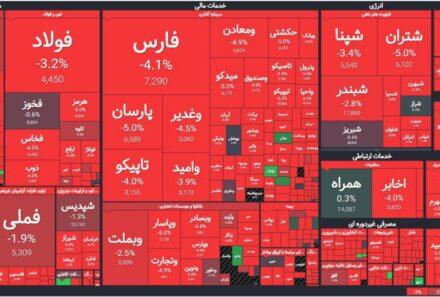 تحلیلی بر ابعاد توزیعی بازار سرمایه در اقتصاد ایران